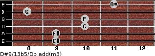 D#9/13b5/Db add(m3) guitar chord