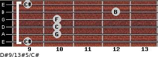 D#9/13#5/C# for guitar on frets 9, 10, 10, 10, 12, 9
