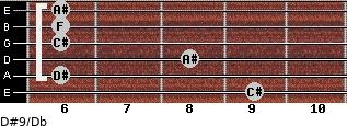 D#9/Db for guitar on frets 9, 6, 8, 6, 6, 6