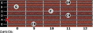 D#9/Db for guitar on frets 9, x, 11, 10, 8, 11
