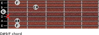 D#9/F for guitar on frets 1, 1, x, 0, 2, 1