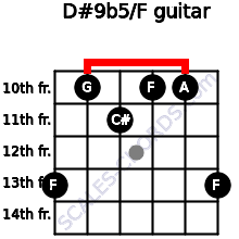 D#9b5/F for guitar on frets 13, 10, 11, 10, 10, 13