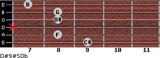 D#9#5/Db for guitar on frets 9, 8, x, 8, 8, 7