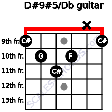 D#9#5/Db for guitar on frets 9, 10, 11, 10, x, 9