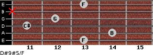 D#9#5/F for guitar on frets 13, 14, 11, 12, x, 13