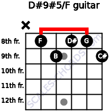 D#9#5/F for guitar on frets x, 8, 9, 8, 8, 9