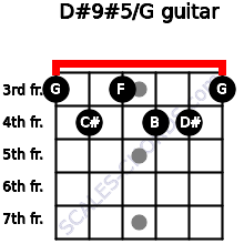 D#9#5/G for guitar on frets 3, 4, 3, 4, 4, 3