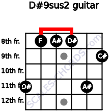 D#9sus2 for guitar on frets 11, 8, 8, 8, 11, 9