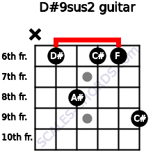 D#9sus2 for guitar on frets x, 6, 8, 6, 6, 9