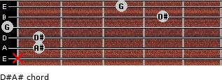 D#/A# for guitar on frets x, 1, 1, 0, 4, 3