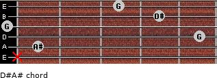 D#/A# for guitar on frets x, 1, 5, 0, 4, 3