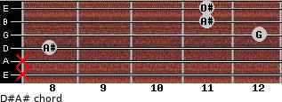 D#/A# for guitar on frets x, x, 8, 12, 11, 11