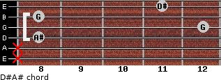 D#/A# for guitar on frets x, x, 8, 12, 8, 11