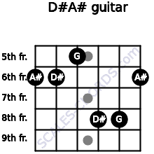 D#/A# for guitar on frets 6, 6, 5, 8, 8, 6