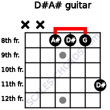 D#/A# for guitar on frets x, x, 8, 8, 8, 11