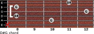 D#/G for guitar on frets x, 10, 8, 12, 8, 11