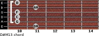 D#M13 for guitar on frets 11, 10, 10, 10, 11, 10