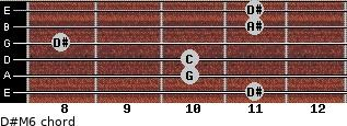 D#M6 for guitar on frets 11, 10, 10, 8, 11, 11