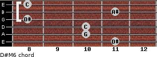 D#M6 for guitar on frets 11, 10, 10, 8, 11, 8