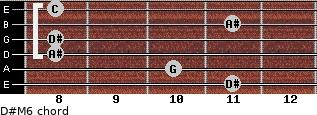 D#M6 for guitar on frets 11, 10, 8, 8, 11, 8
