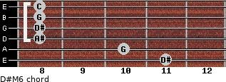 D#M6 for guitar on frets 11, 10, 8, 8, 8, 8