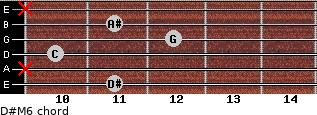 D#M6 for guitar on frets 11, x, 10, 12, 11, x