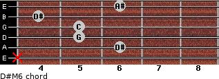 D#M6 for guitar on frets x, 6, 5, 5, 4, 6
