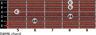 D#M6 for guitar on frets x, 6, 8, 5, 8, 8