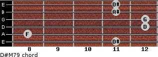 D#M7/9 for guitar on frets 11, 8, 12, 12, 11, 11