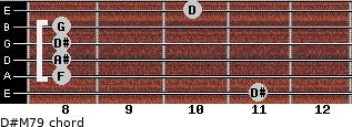 D#M7/9 for guitar on frets 11, 8, 8, 8, 8, 10