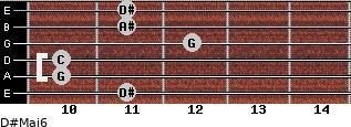 D#Maj6 for guitar on frets 11, 10, 10, 12, 11, 11