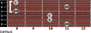 D#Maj6 for guitar on frets 11, 10, 10, 8, 11, 8