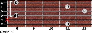 D#Maj6 for guitar on frets 11, x, 8, 12, 11, 8