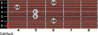 D#Maj6 for guitar on frets x, 6, 5, 5, 4, 6
