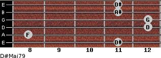 D#Maj7/9 for guitar on frets 11, 8, 12, 12, 11, 11