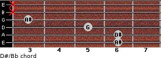 D#/Bb for guitar on frets 6, 6, 5, 3, x, x