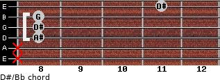 D#/Bb for guitar on frets x, x, 8, 8, 8, 11