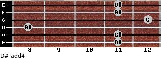 D# add(4) for guitar on frets 11, 11, 8, 12, 11, 11