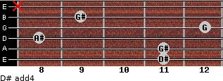 D# add(4) for guitar on frets 11, 11, 8, 12, 9, x