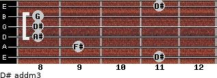 D# add(m3) for guitar on frets 11, 9, 8, 8, 8, 11