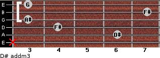 D# add(m3) for guitar on frets x, 6, 4, 3, 7, 3