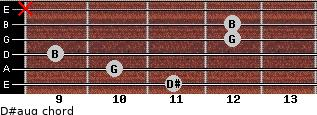 D#aug for guitar on frets 11, 10, 9, 12, 12, x