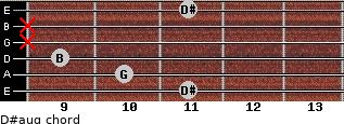 D#aug for guitar on frets 11, 10, 9, x, x, 11