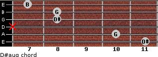 D#aug for guitar on frets 11, 10, x, 8, 8, 7
