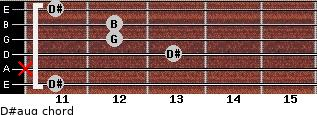 D#aug for guitar on frets 11, x, 13, 12, 12, 11