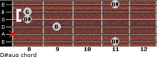 D#aug for guitar on frets 11, x, 9, 8, 8, 11