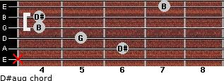 D#aug for guitar on frets x, 6, 5, 4, 4, 7