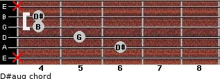 D#aug for guitar on frets x, 6, 5, 4, 4, x