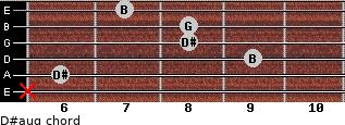 D#aug for guitar on frets x, 6, 9, 8, 8, 7