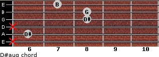D#aug for guitar on frets x, 6, x, 8, 8, 7